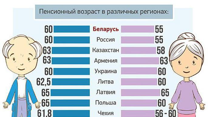 Как считать пенсионный возраст с января 2018 года в России